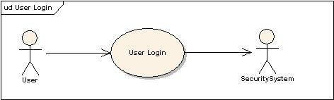 Guideline designing visually user login use case model ccuart Choice Image
